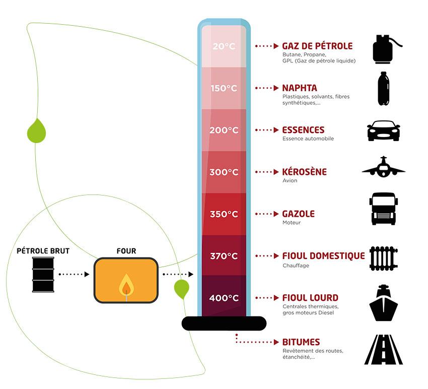 schéma raffinage fioul Touvet Combustibles